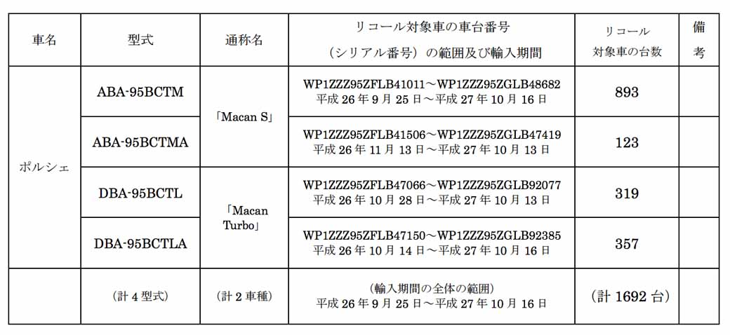 porsche-recall-of-notification-macan-s-etc-20151111-2