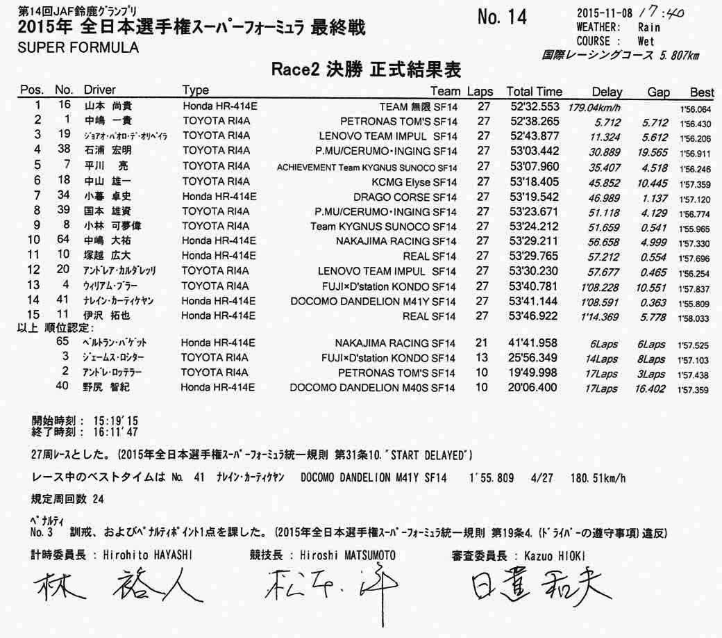 super-formula-seventh-round-suzuka-last-final-win-the-first-title-by-itself-is-ishiura20151108-2