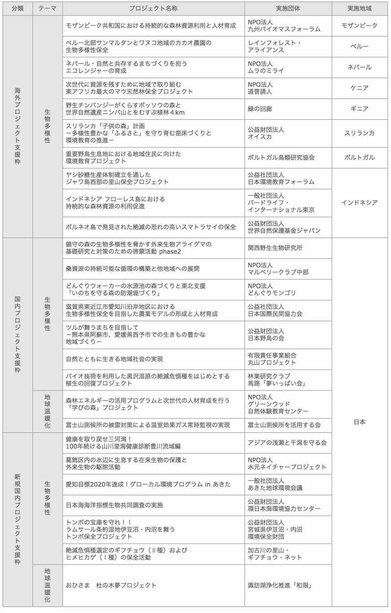 to-determine-the-grant-target-of-toyota-environmental-activities-grant-program-2015-1125-1
