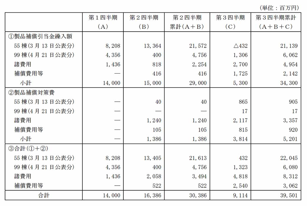 toyo-tire-rubber-recorded-an-extraordinary-loss-in-the-third-quarter-financial-results20151110-1