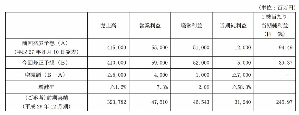 toyo-tire-rubber-recorded-an-extraordinary-loss-in-the-third-quarter-financial-results20151110-2