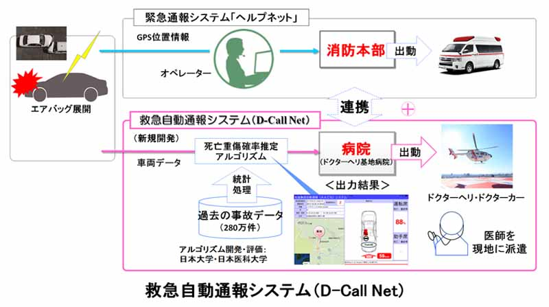 toyota-and-honda-to-participate-in-the-test-operation-of-the-emergency-automatic-reporting-system-d-call-net20151130-1