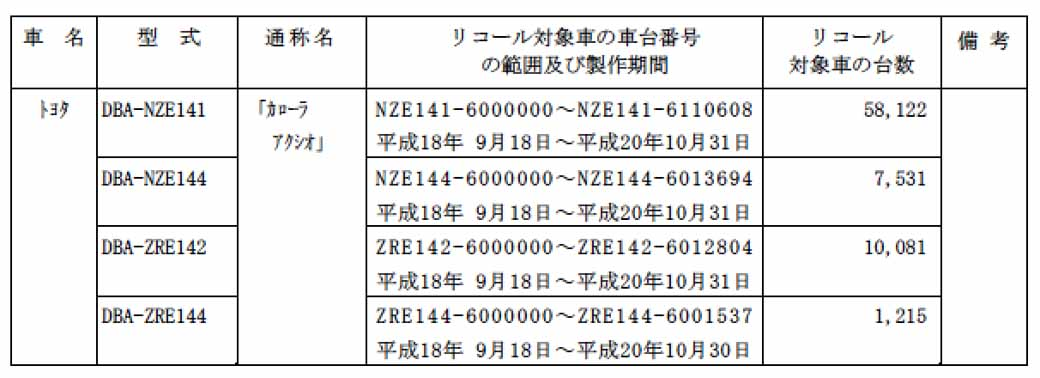 toyota-notification-of-the-corolla-fielder-other-recall20151118-1