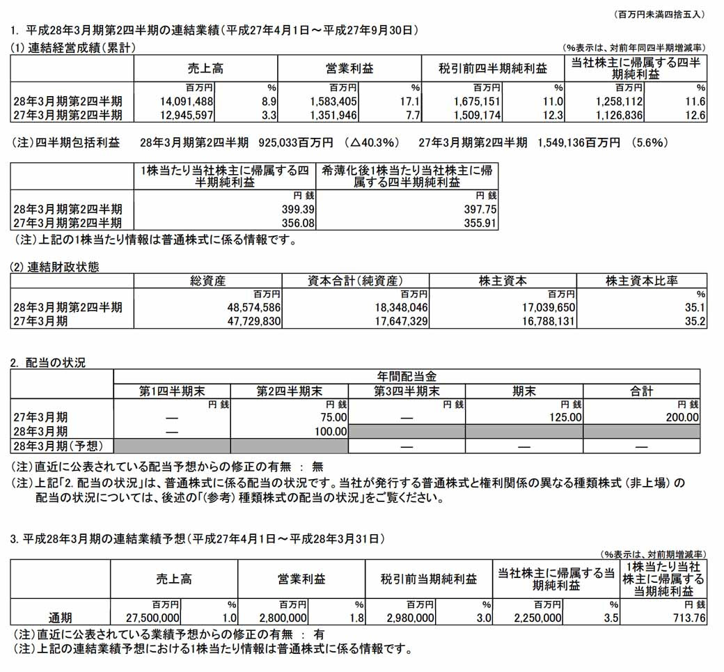 toyota-outline-for-the-year-ended-march-31-the-second-quarter-consolidated-results-201620151106-1