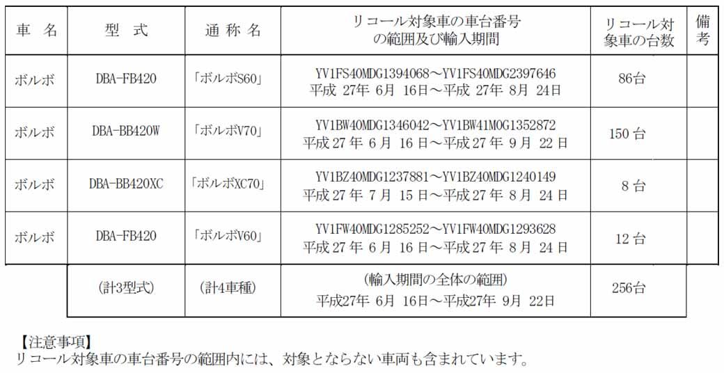 volvo-v70-notification-of-recall20151105-1