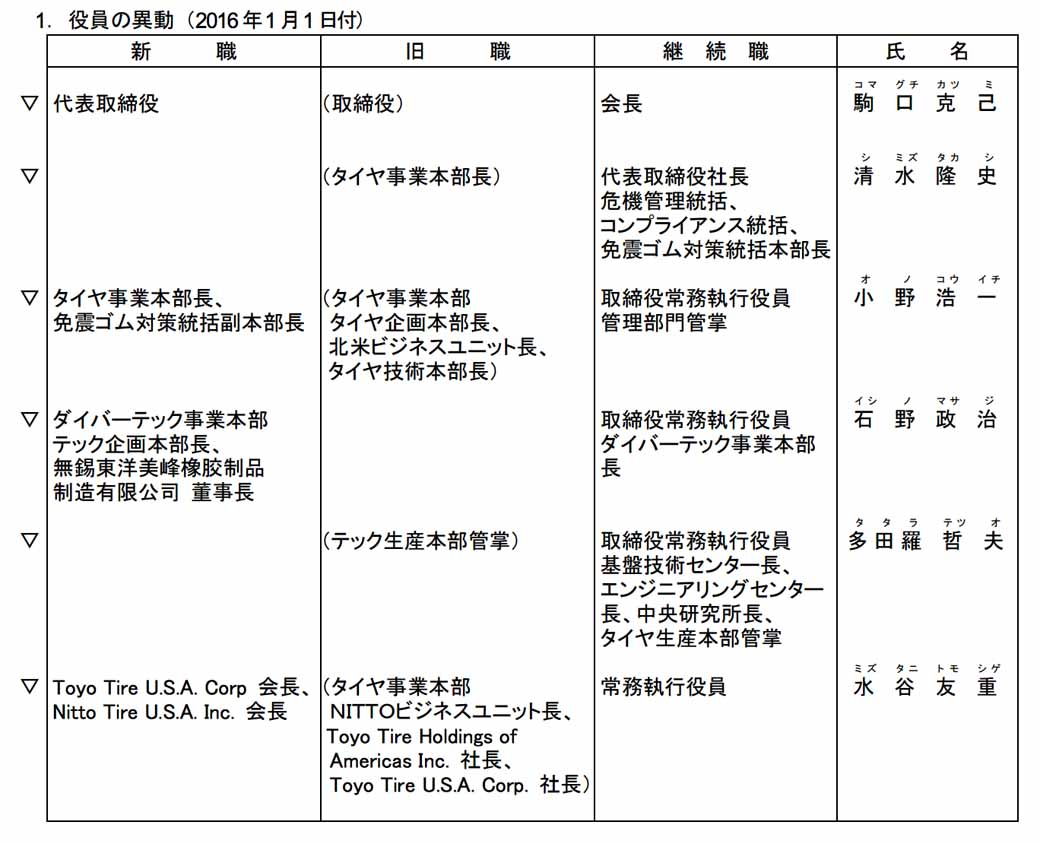 Toyo Tire & Rubber, and officers including personnel announcement. Yamamoto Takuji Previous president resigned-1