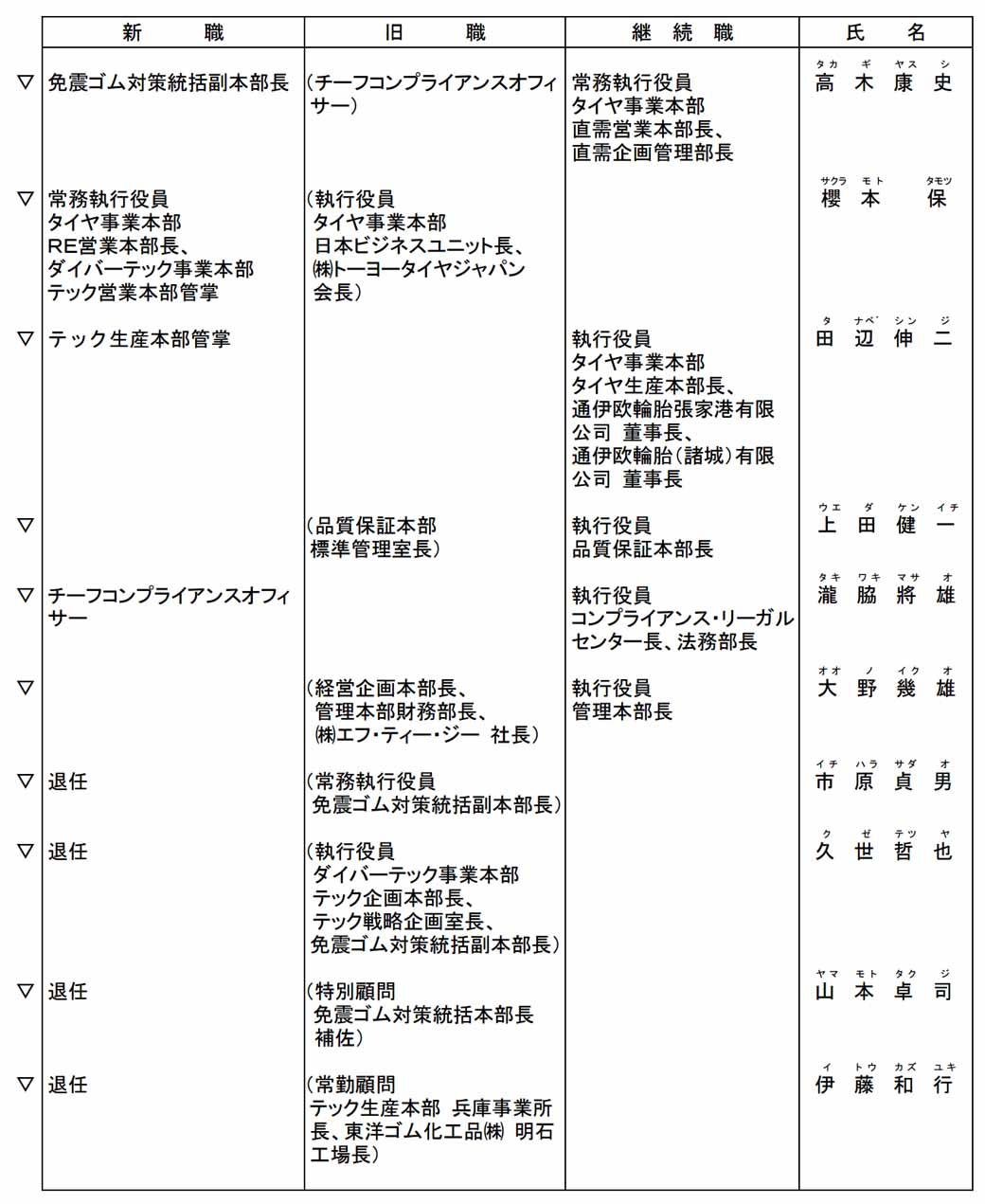 Toyo Tire & Rubber, and officers including personnel announcement. Yamamoto Takuji Previous president resigned-2