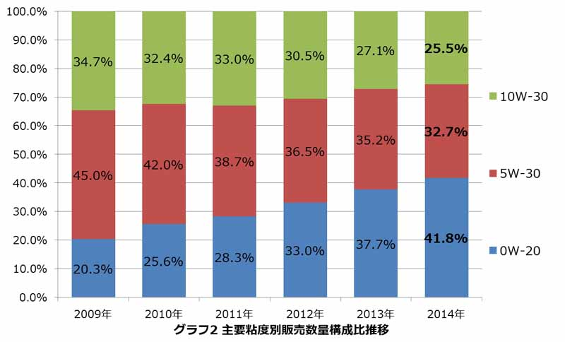 basic-knowledge-of-engine-oil-to-see-from-big-data20151202-2