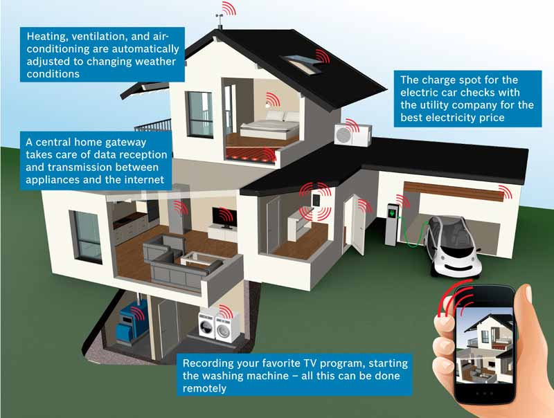 bosch-has-established-a-new-company-of-smart-home-announced-the-first-smart-home-products-at-ces2016-20151208-8