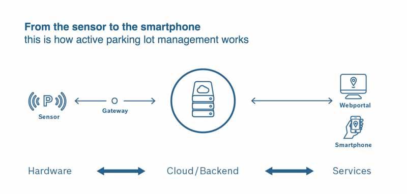 bosch-online-services-start-of-parking-information-in-germany-stuttgart20151218-4
