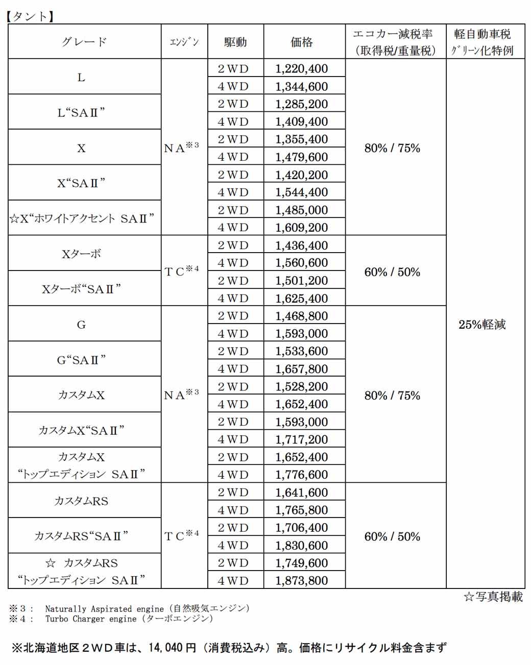 daihatsu-and-revamped-the-interior-and-exterior-design-perform-tanto-minor-change20151214-3