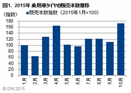 gfk-japan-sales-of-2015-passenger-car-tire-sales-of-october-in-the-winter-tire-expansion-in-the-previous-month-of-1-5-times20151212-1