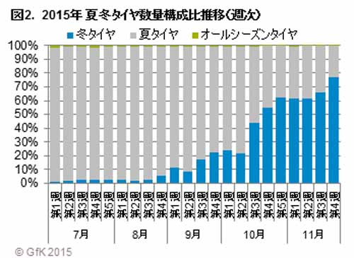 gfk-japan-sales-of-2015-passenger-car-tire-sales-of-october-in-the-winter-tire-expansion-in-the-previous-month-of-1-5-times20151212-2