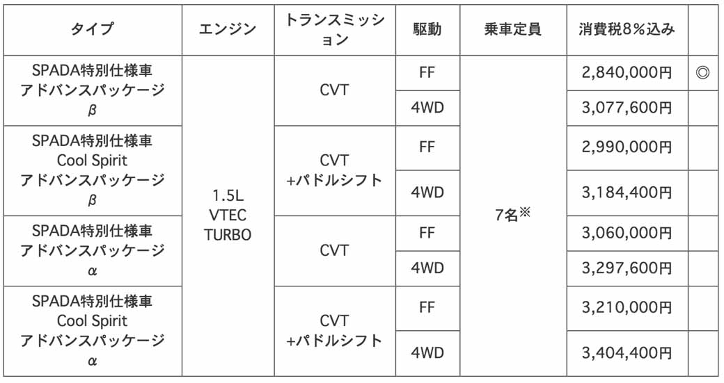 honda-special-edition-models-to-step-wagon-spada-spada-cool-spirit20151217-9
