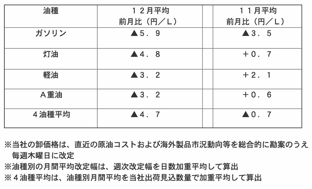 jx-nippon-oil-energy-report-wholesale-price-of-petroleum-products-in-december-2015-worth20151229-1