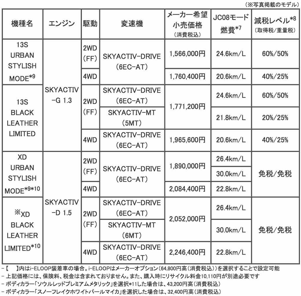 mazda-y-la-mejora-del-producto-del-demio-y-el-coche-especificacion-especial-cuero-negro-limitado-lanzado20151224-7