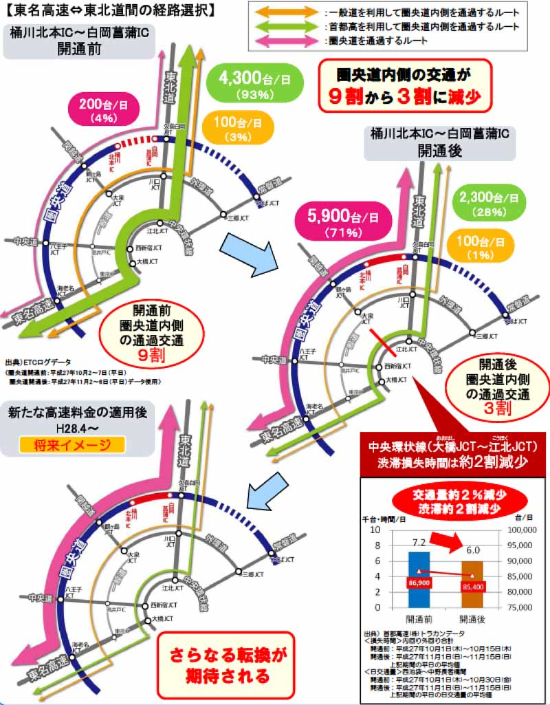 ministry-of-land-infrastructure-and-transport-kenhisashimichi-okegawa-kitamoto-ic-shiraoka-iris-ic-announced-the-stock-effect-of-opening20151227-2
