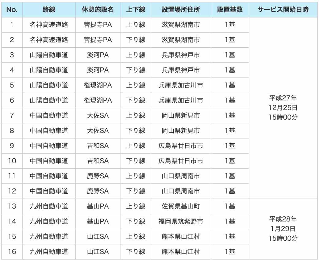 nexco-oeste-japon-y-jcn-comienzan-los-equipos-de-carga-rapida-ev-recien-en-16-lugares20151224-3