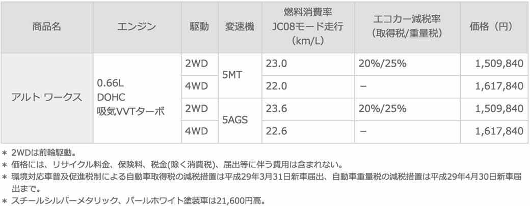 suzuki-lanzo-el-nuevo-alto-works-relacion-cruz-5mt-y-5ags-equipadas20151224-10