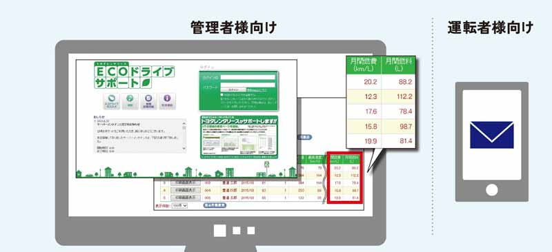 toyota-to-develop-and-provide-the-start-of-a-new-corporate-telematics-services-translog20151211-5