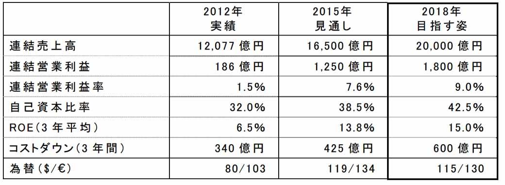 yamaha-motor-summary-announcement-of-the-new-medium-term-management-plan20151215-1