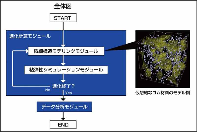 yokohama-rubber-and-developed-a-multi-purpose-design-exploration-simulation-technology-that-enables-the-rubber-material-design20151202-1