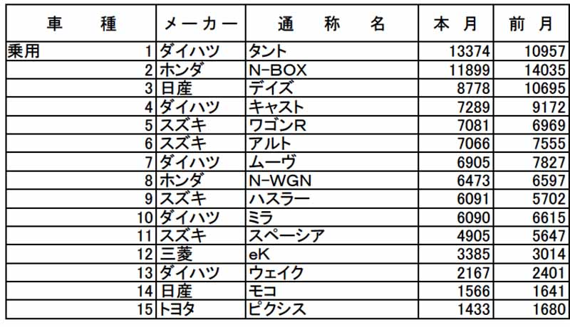 all-light-jikyo-december-and-2015-of-light-car-aka-name-ranking-the-announcement20160109-1