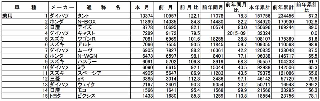 all-light-jikyo-december-and-2015-of-light-car-aka-name-ranking-the-announcement20160109-2