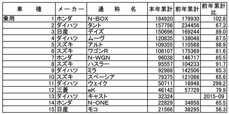 all-light-jikyo-december-and-2015-of-light-car-aka-name-ranking-the-announcement20160109-3