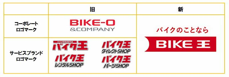 bike-announces-business-expansion-policy-such-as-vehicle-retail-and-rental20160116-4