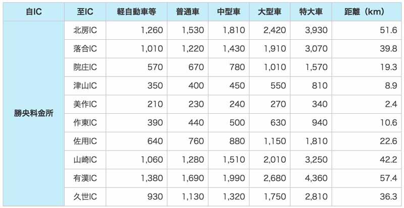 chugoku-expressway-and-mimasaka-okayama-road-start-of-operation-sho-toll-due-to-the-connection-local-high-standard-road20150121-1