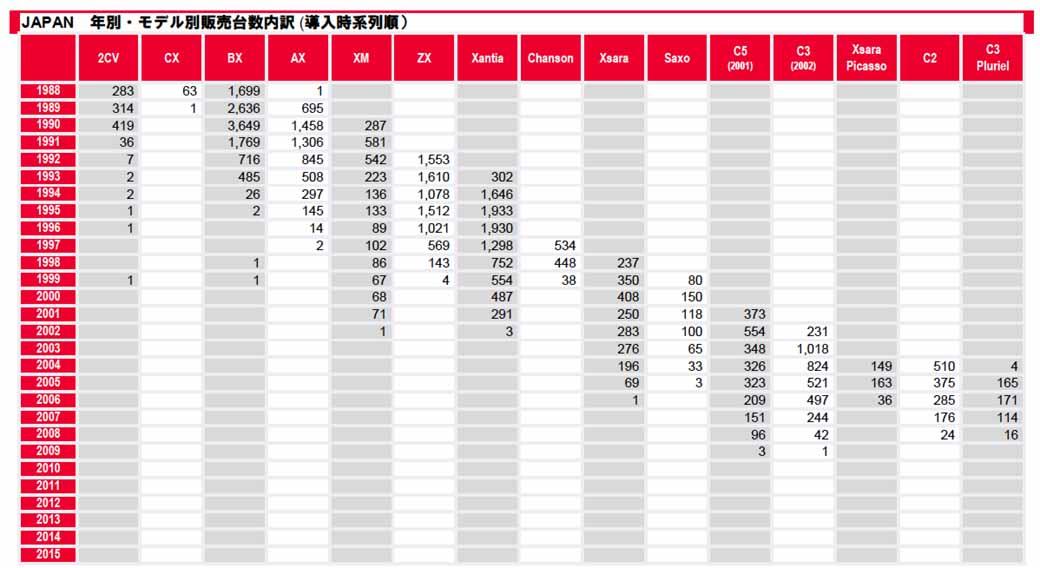 シトロエン車両年別・モデル別販売台数内訳