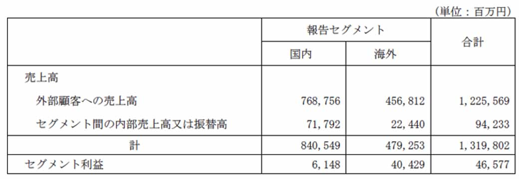 daihatsu-in-march-2016-period-the-third-quarter-financial-results20160129-6