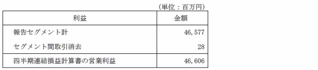 daihatsu-in-march-2016-period-the-third-quarter-financial-results20160129-7