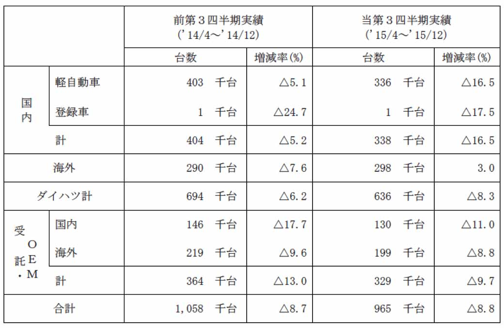 daihatsu-in-march-2016-period-the-third-quarter-financial-results20160129-8