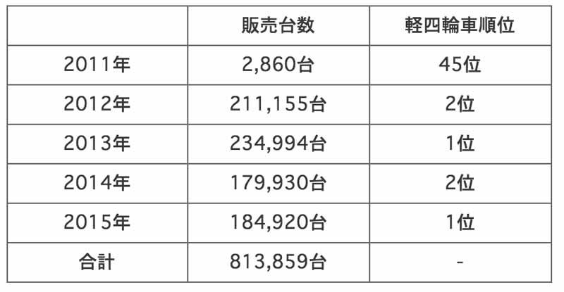 honda-n-box-ntt-box-series-in-2015-won-the-mini-wheel-car-new-car-sales-first-place20160108-1