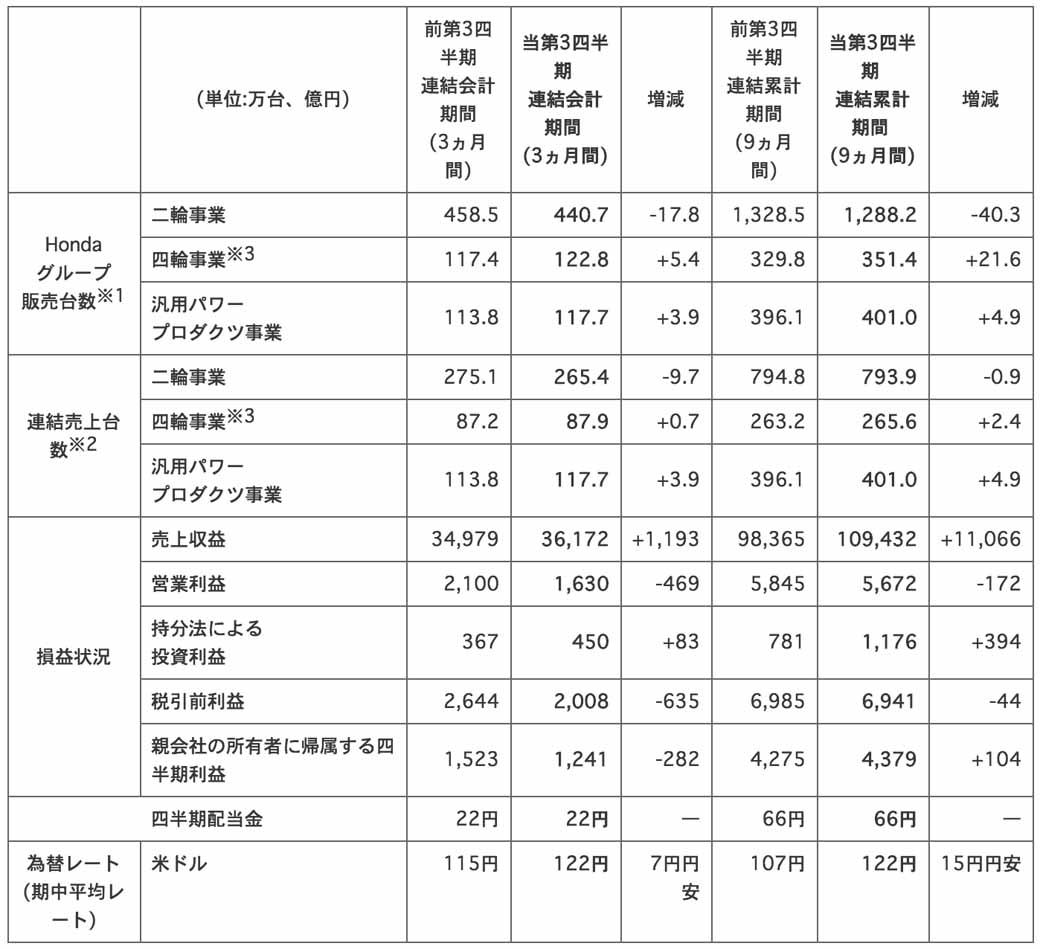honda-third-quarter-consolidated-financial-statements-201520160129-1