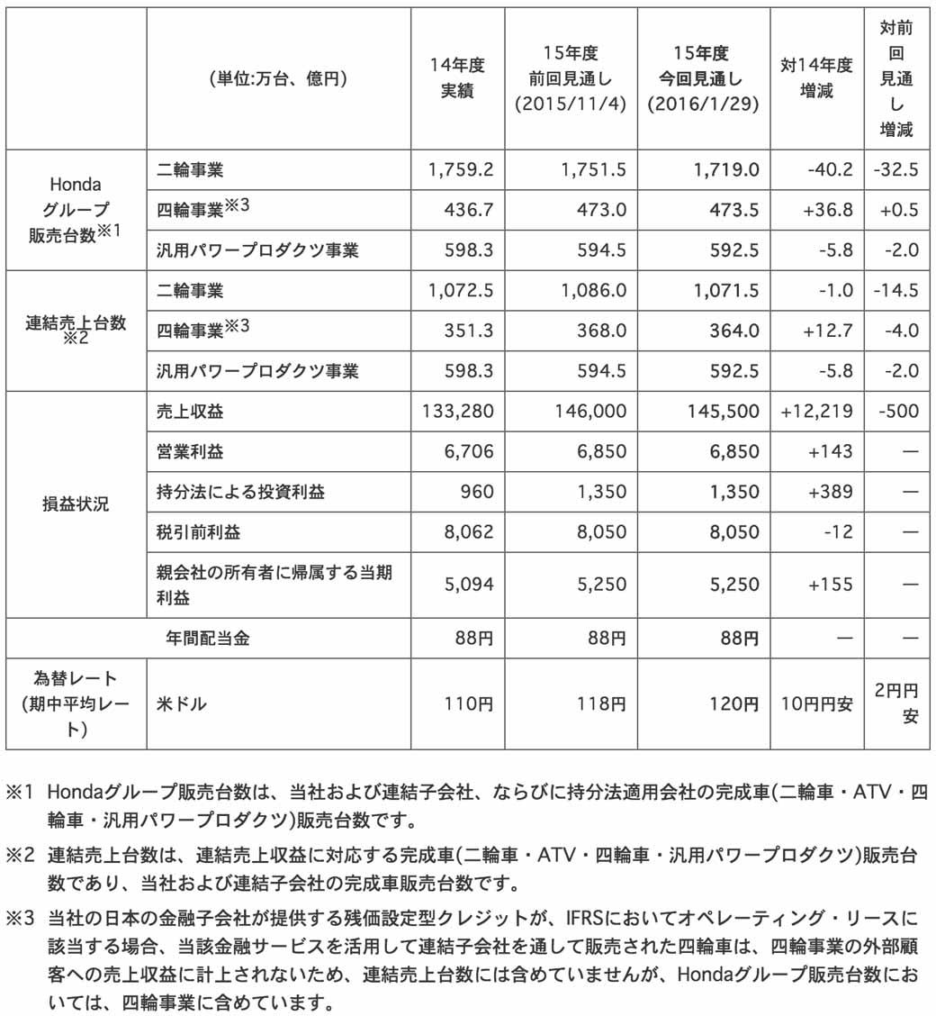 honda-third-quarter-consolidated-financial-statements-201520160129-2