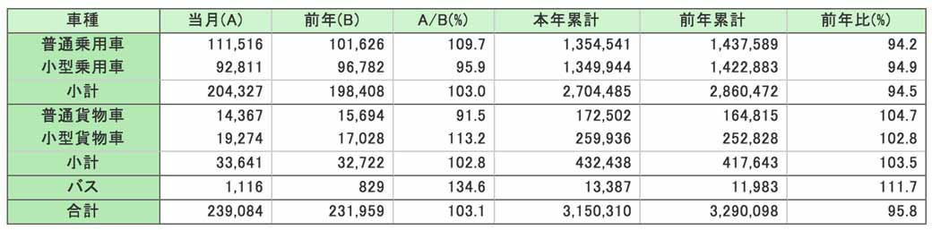 jihanren-new-car-sales-in-december-year-on-year-3-1-increase-decrease-for-the-first-time-in-four-years-in-the-year-the-total-number-including-but-light20160105-2