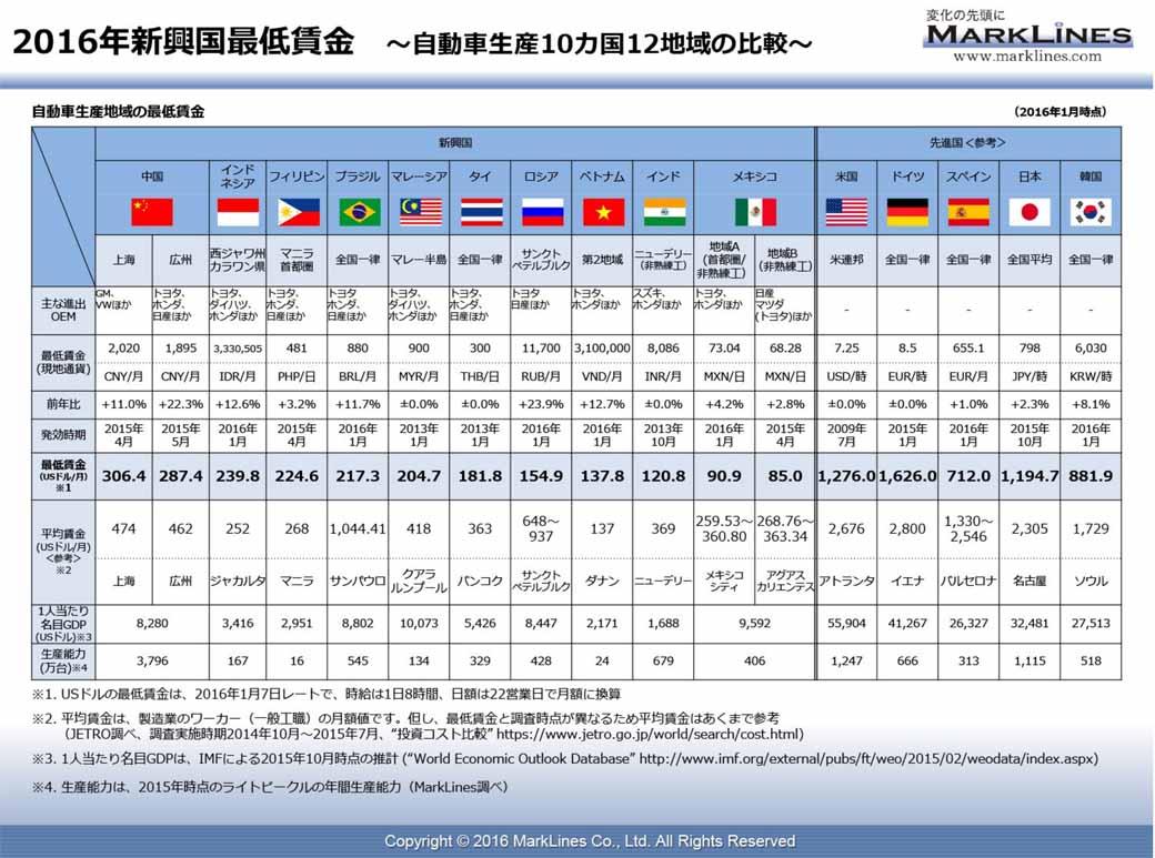 2016年新興国最低賃金(自動車生産10ヵ国12地域の比較)