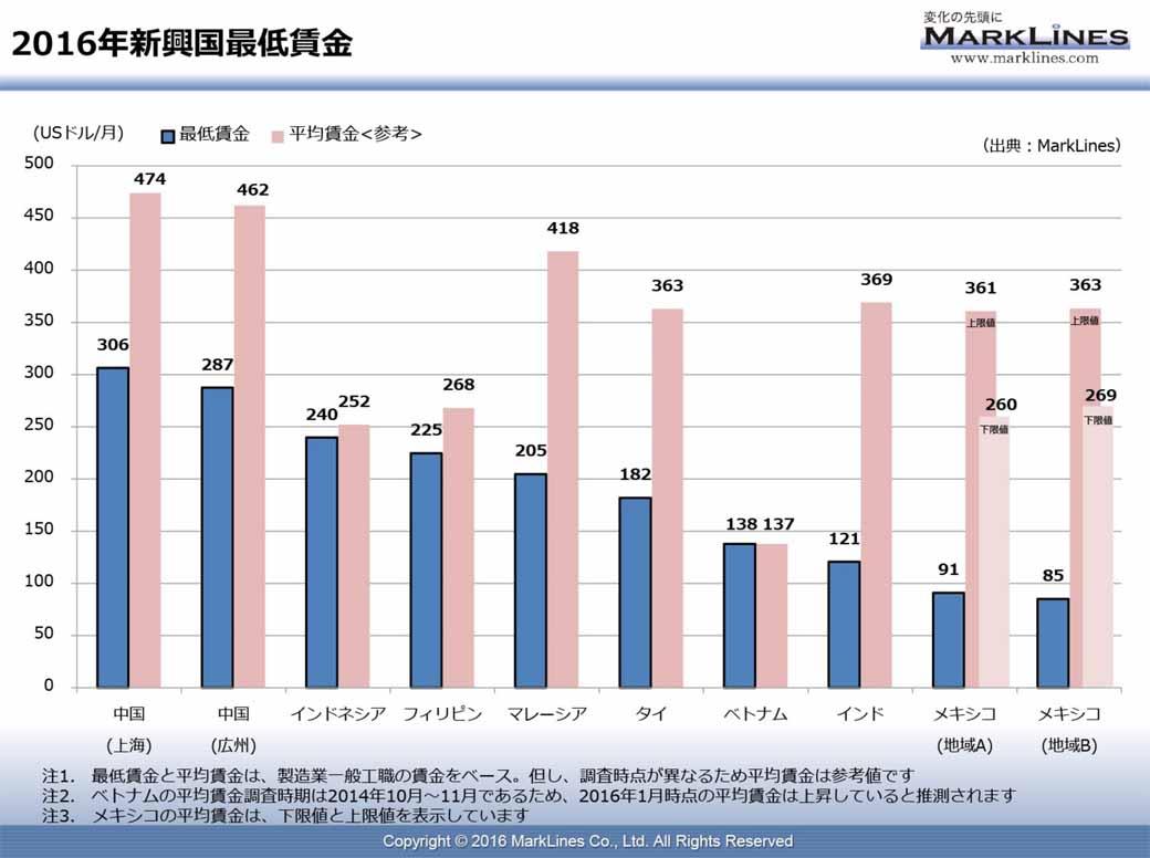 2016年師広告最低賃金
