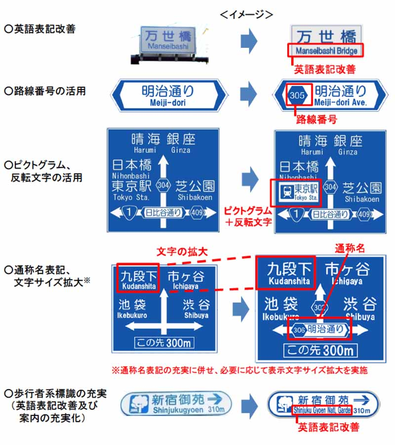 ministry-of-land-infrastructure-and-transport-promote-road-signs-improvement-towards-the-tokyo-olympic-and-paralympic20160129-1