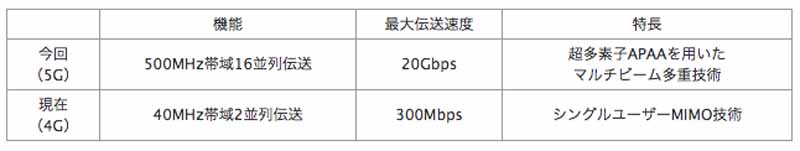 mitsubishi-electric-the-transmission-speed-20gbps-or-more-for-5g-multi-beam-multiplexing-technology-development20160123-2