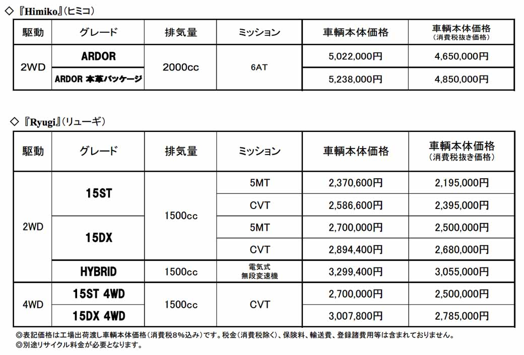 mitsuoka-to-revise-the-vehicle-body-price-of-himiko-and-ryugi20160123-4
