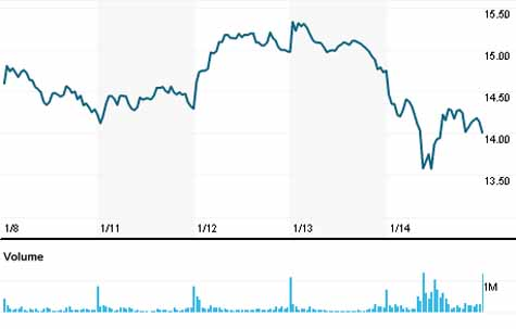 renault-the-french-government-authorities-spot-inspections-stemming-from-exhaust-gas-fraud-problem-in-vw-stock-prices-continued-to-fall-of-car-companies-in-the-european-countries20160115-3
