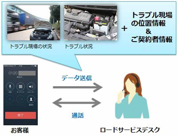 strengthening-sony-assurance-a-road-service-call-function-of-trouble-navi20160106-2