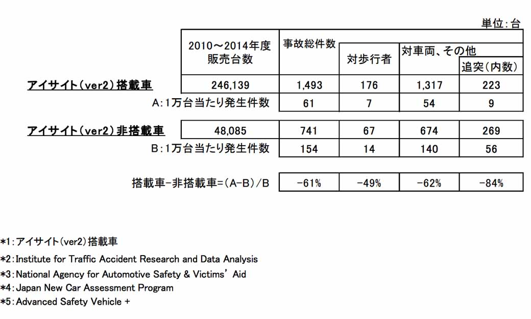 subaru-accident-rate-survey-of-eye-site-equipped-vehicles-vehicles-equipped-with-the-approximately-60-decline-in-non-equipped-vehicles20160126-1