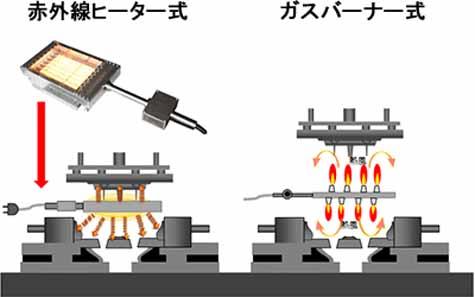 スズキ、相良工場の低圧鋳造機の仕組み
