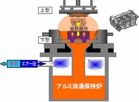 スズキ、相良工場の金型加熱器の仕組み