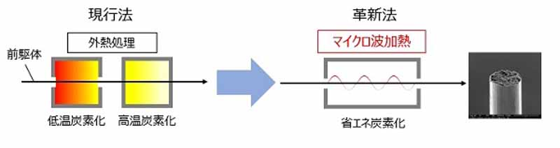 teijin-to-develop-innovative-carbon-reduction-process-and-surface-treatment-technology-in-the-carbon-material20160115-2